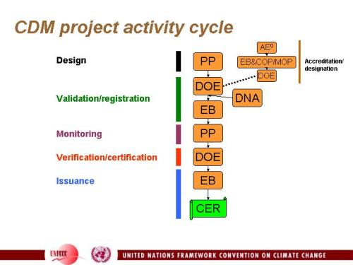 ProjectCycleSlide.jpg